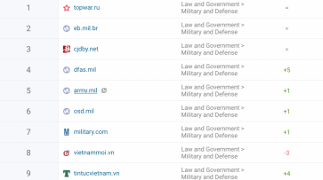 """""""Военное обозрение"""" возглавило международный рейтинг военных сайтов - «Военные действия»"""